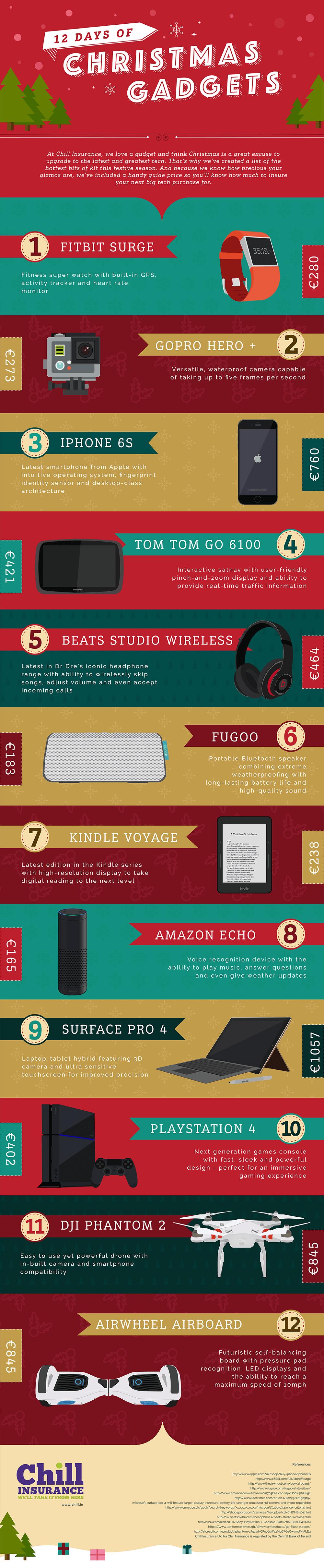 Christmas Gadgets 2015